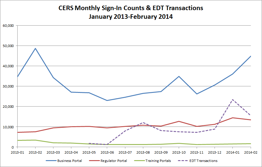 Chart of CERS Monthly Sign-In Counts