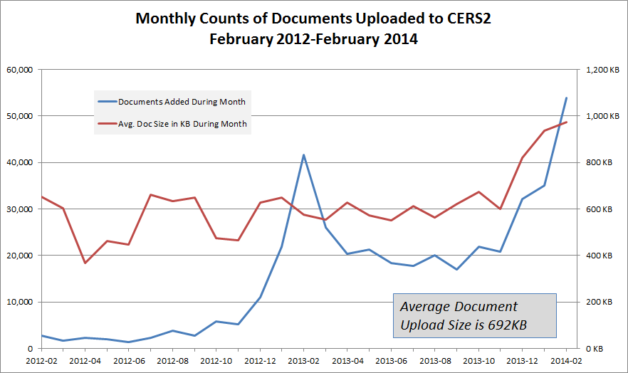 Chart of CERS Monthly Document Uploads