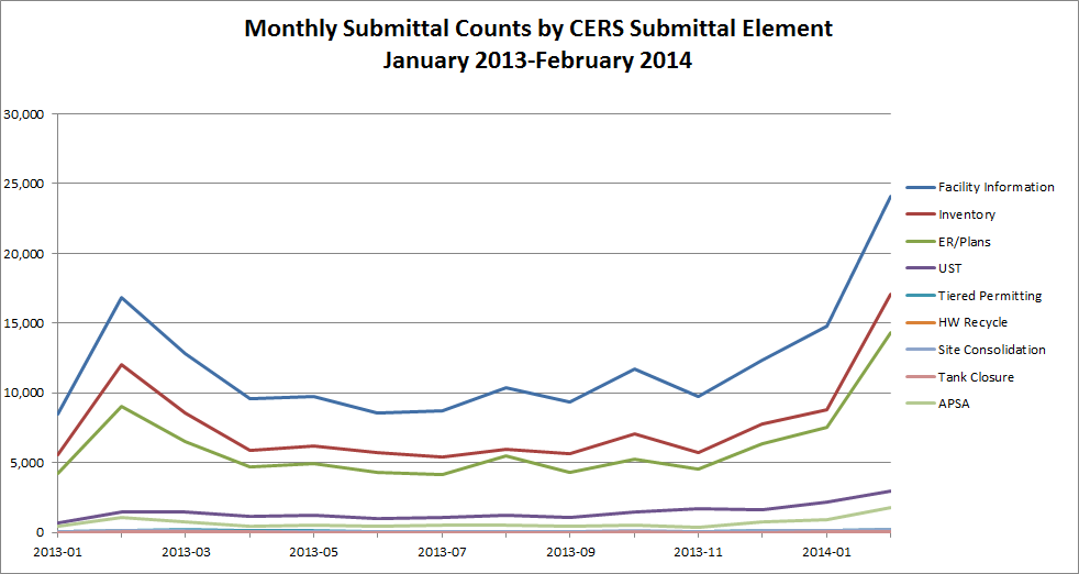 Chart of CERS Monthly Submittal Element Counts