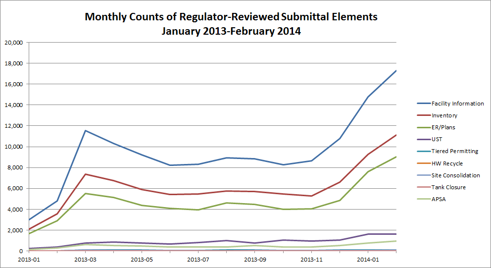 Chart of CERS Monthly Counts of Regulator-Reviewed Submittal Elements